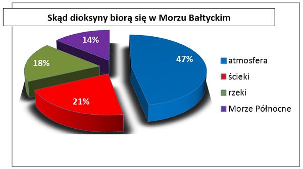 wykres_dioksyny
